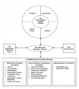 phd methodology chapter